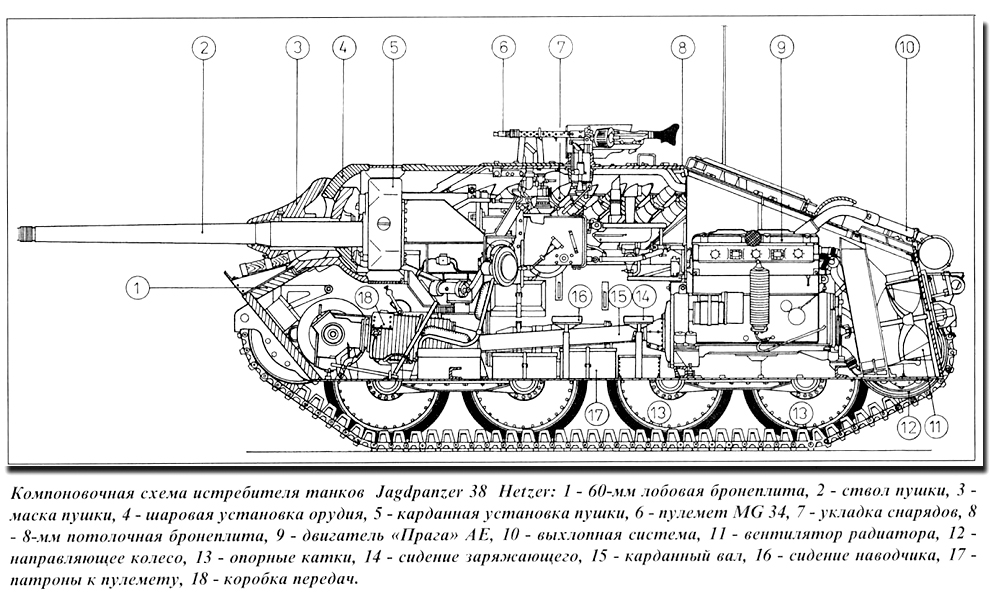 танка схема орудия